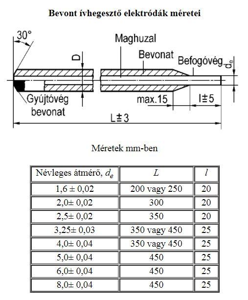 A bevonatos elektródák szerkezeti kialakítása