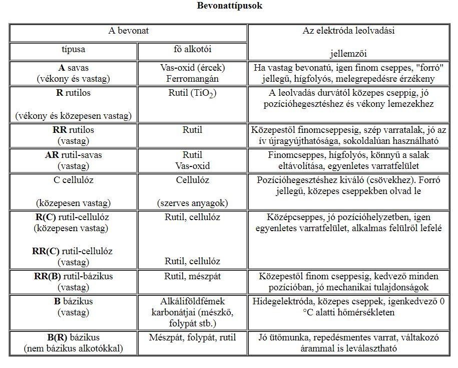 Bevonat típusok