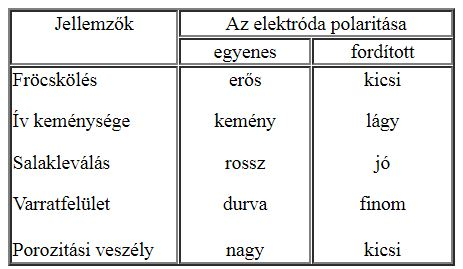 A bevonatos elektróda polaritása