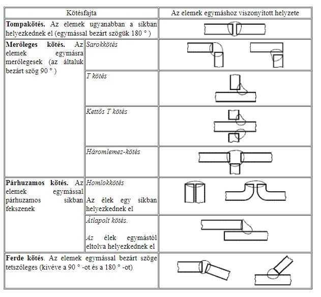 A hegesztett kötések csoportosítása az összekötendő elemek szerint