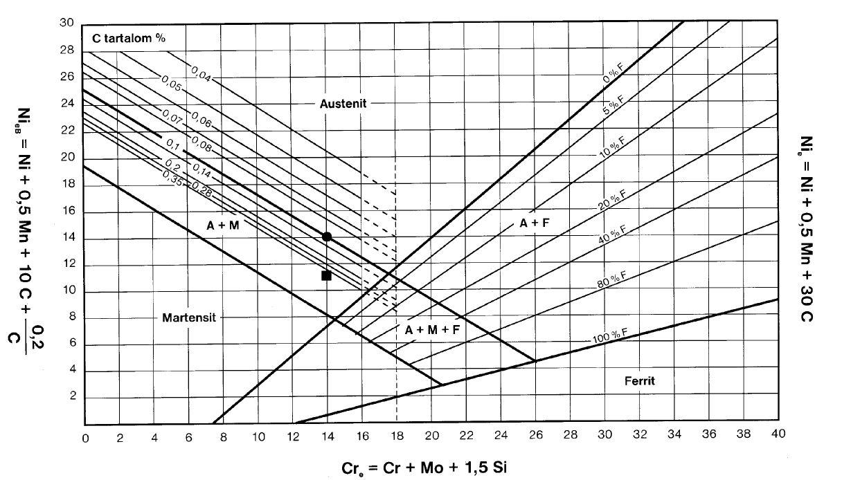 Módosított Schaeffler diagram