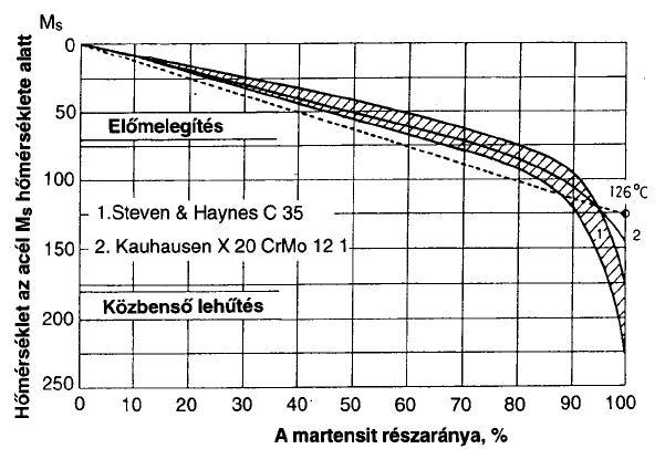 A martensit részaránya a szövetszerkezetekben