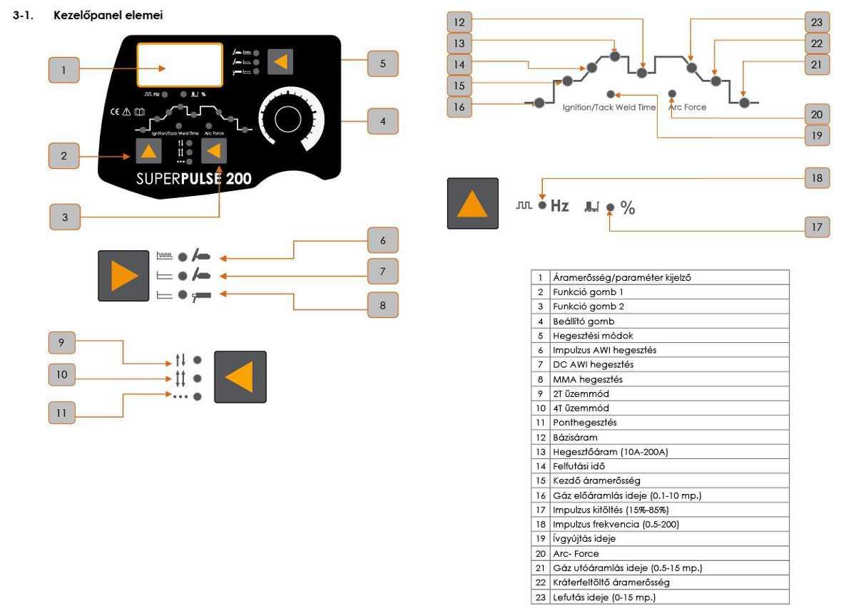 IWELD Gorilla SuperPulse 200 Hegesztő inverter kezelőfelület hegesztőgép hegesztéstechnika